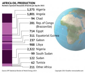 africa_oil_production