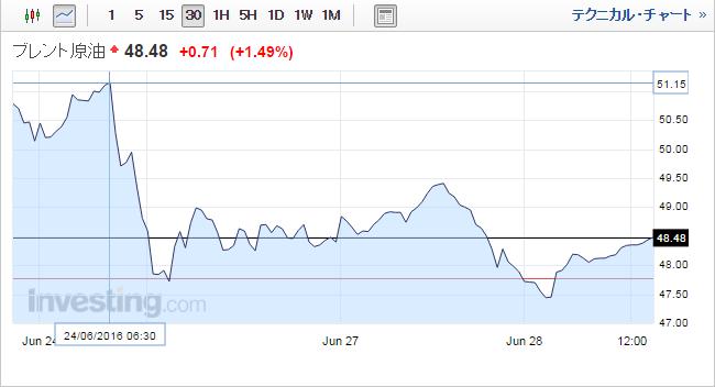 ブレント価格推移(EU離脱)