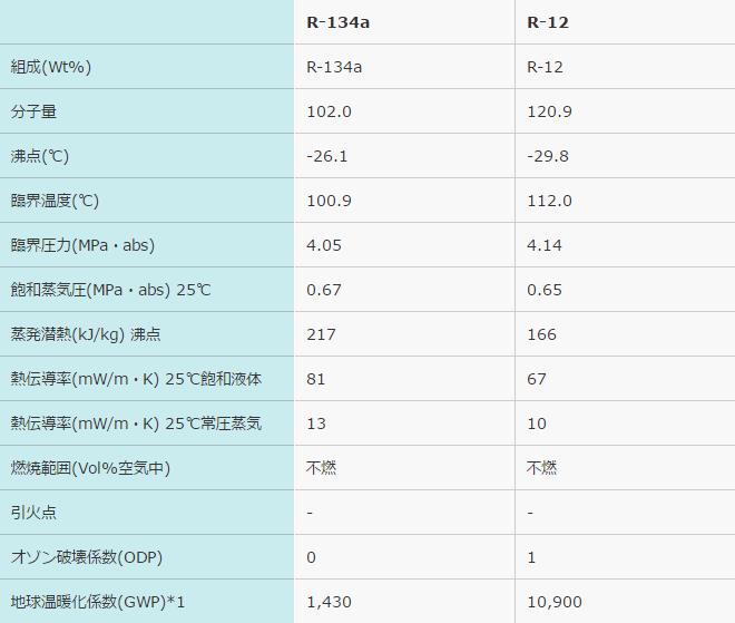 R12・R134a物性比較表