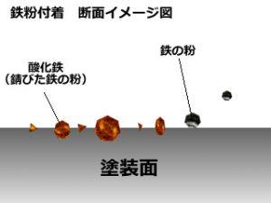 鉄粉付着のメカニズム