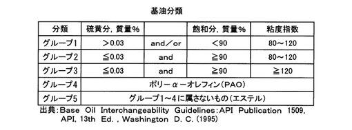 API分類によるベースオイルの分類