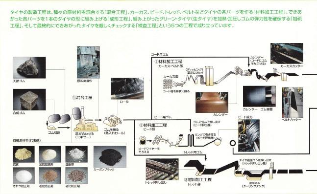 生産工程1