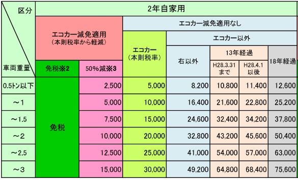軽 自動車 重量 税 計算
